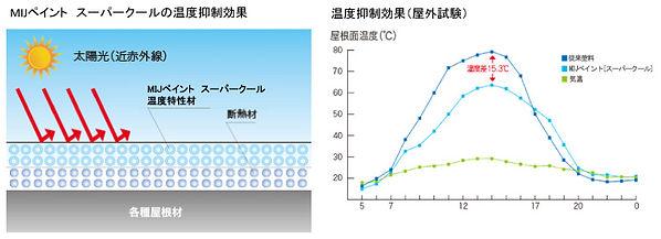 スーパークール温度抑制効果.jpg