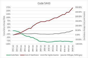 Code 5443.jpg