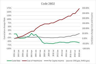 Code 2802.jpg