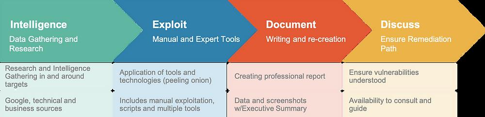 Penetration testing, Intelligence, Exploit, Document, Discuss, professional documentation
