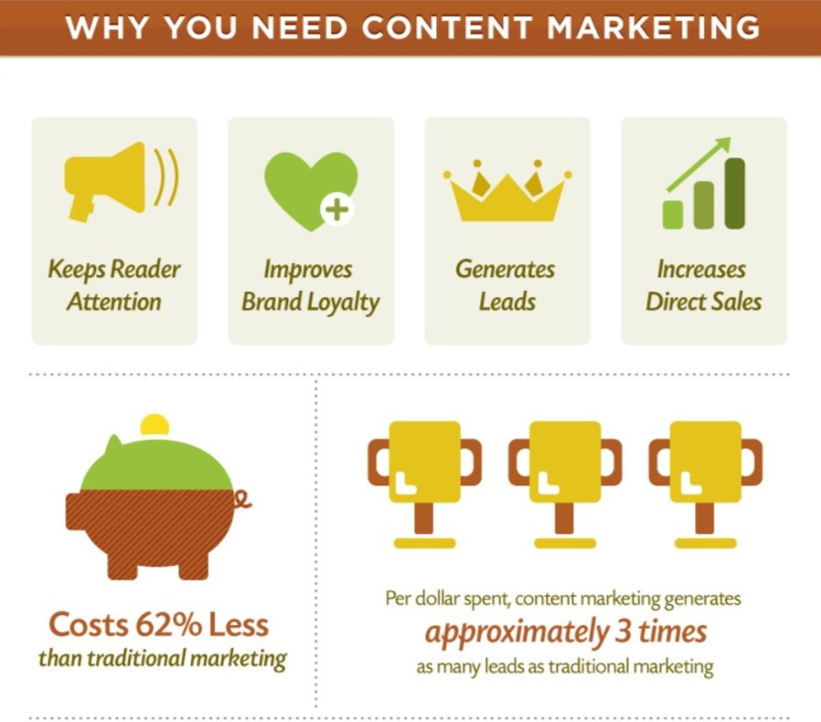 Content marketing statistics.