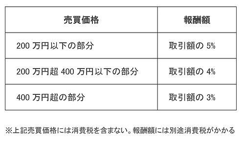 不動産売買仲介手数料計算表