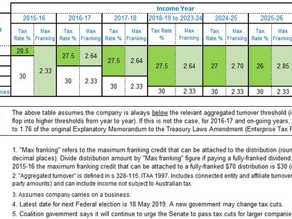 Company tax rates are changing