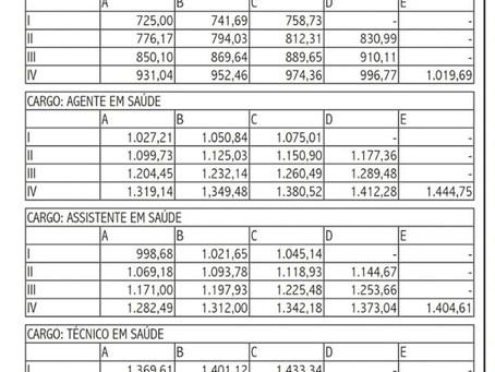 SENADO APROVA CONGELAMENTO DE SALÁRIO DO SERVIÇO PÚBLICO, EXCETO SAÚDE, SEGURANÇA E FORÇAS ARMADAS