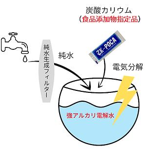 アルカリ電解水の作り方のコピー.png