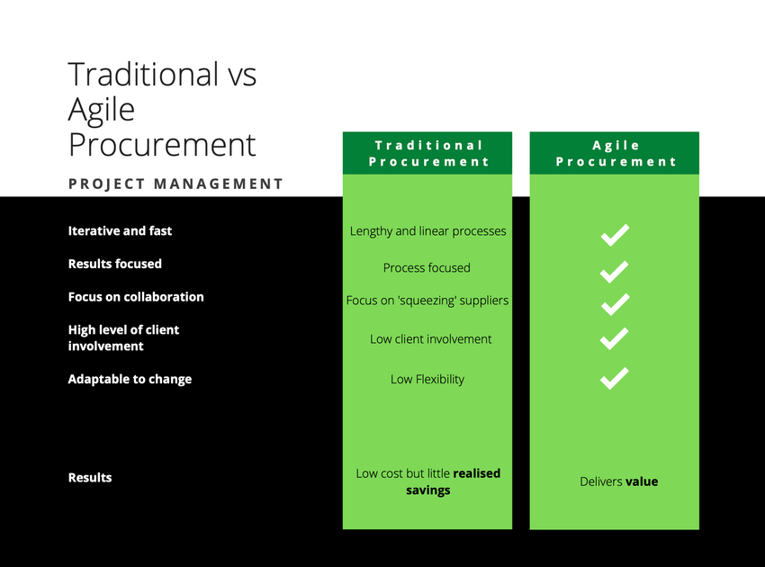 Traditional vs Agile Procurement Methods