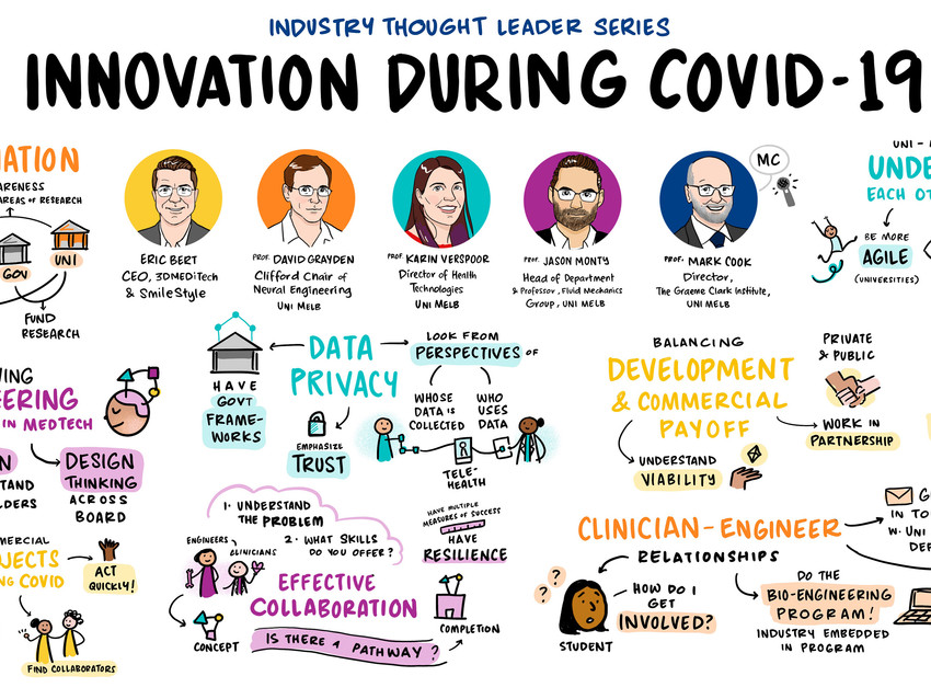 Anywise reflections on 'Innovation During COVID-19' webinar