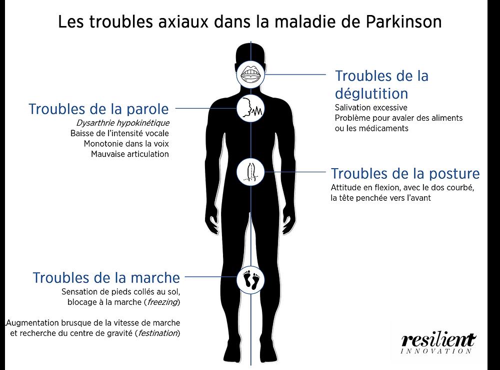 Quels sont les troubles axiaux dans la maladie de Parkinson ?