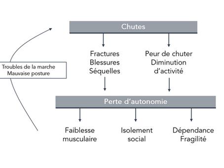 Les chutes dans la maladie de Parkinson