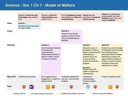 DM-SCI-Modelof Matters.jpg