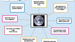 Free app - Popplet - Mind mapping