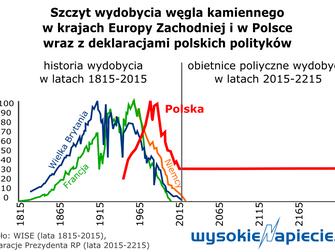 Minister Energii: Ostrołęka to ostatnia taka inwestycja węglowa w Polsce