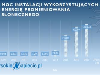 Polacy inwestują w słońce.