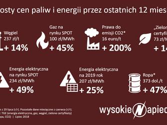 Ceny prądu w Polsce najwyższe w historii