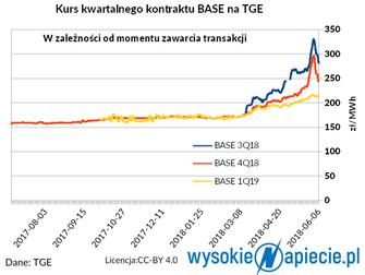 """Dlaczego hurtowe ceny prądu wzrosły o prawie 100 proc.?  Są dwie teorie - """"fundamentalna"""""""