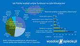 Jak Polska wydaje unijne euro na cele klimatyczne