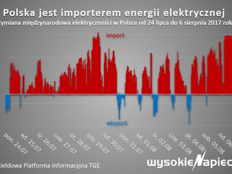 Polska przez tydzień nie importowała energii? Nic podobnego!