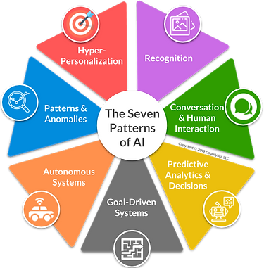The-Seven-Patterns-of-AI_v2-1.png