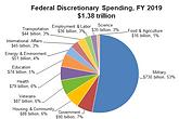 discretionary_budget_pie_-logo.png