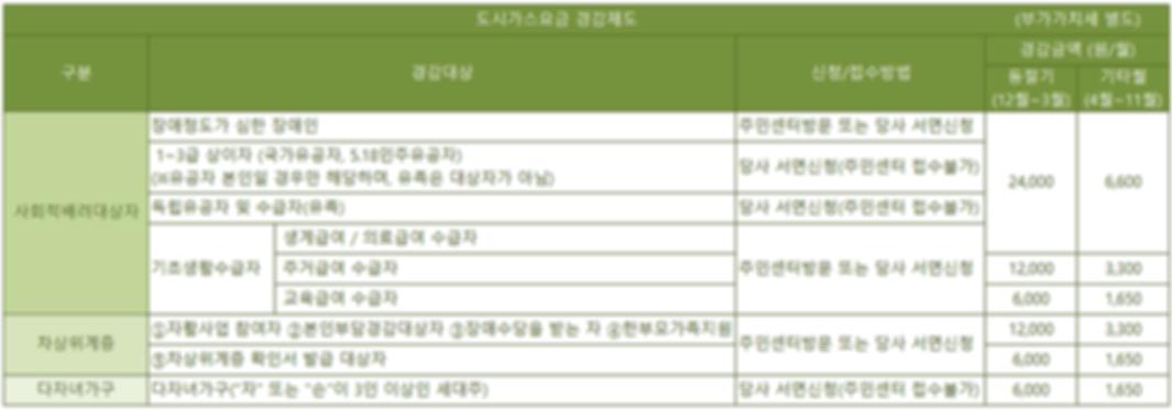 경감제도안내표-LNG.png