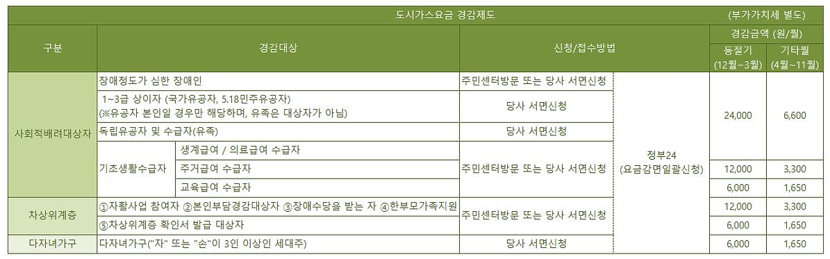경감제도안내표(04.22).png