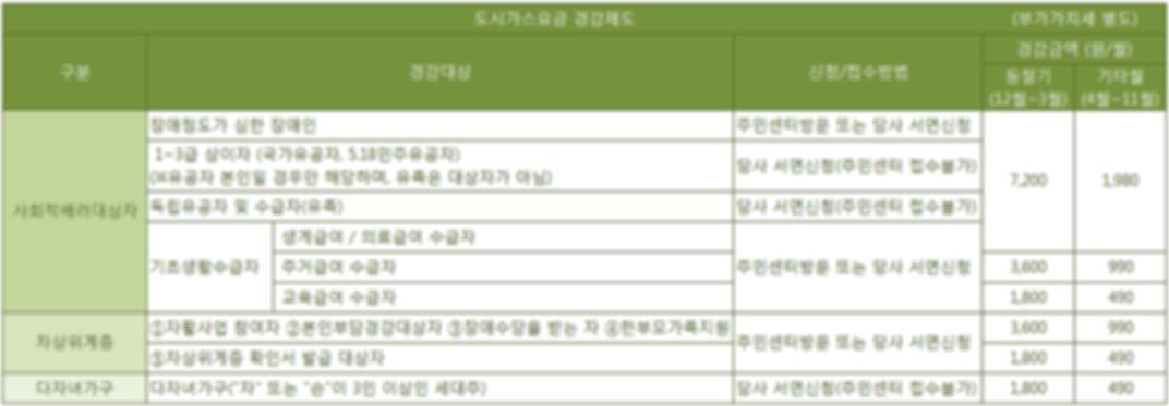 경감제도안내표(19.07이후).png