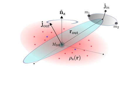 Binaries in galactic nuclei and gravitational-wave sources