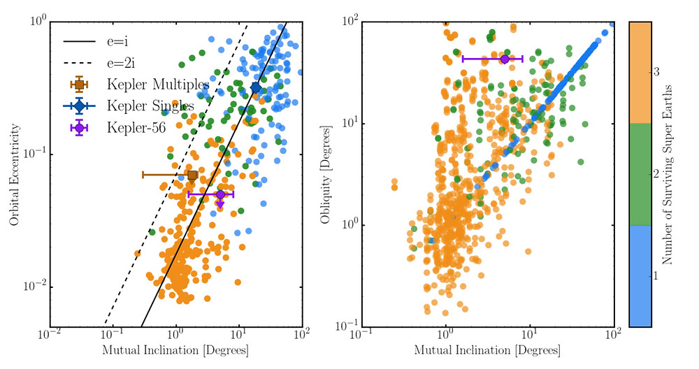Final states of Kepler-like planets as a function of multiplicity and mutual inclination