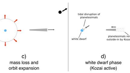 White dwarf pollution by rocky bodies