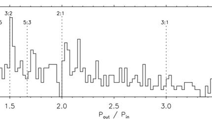 Kepler planets around resonances: in-situ planet formation