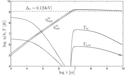 Thermal evolution of old neutron stars