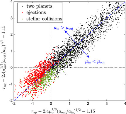 Stability and fates of planetary systems