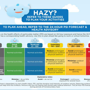 What to know about haze