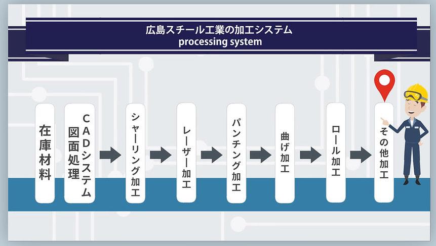 加工システム.jpg