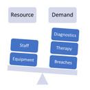 Resource-Demand