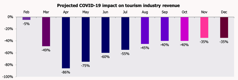 COVID-19 impact on tourism industry revenue