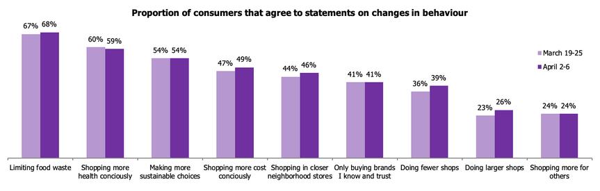 Changes in consumer behaviour