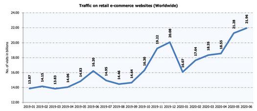 Traffic on retail e-commerce websites (Global)