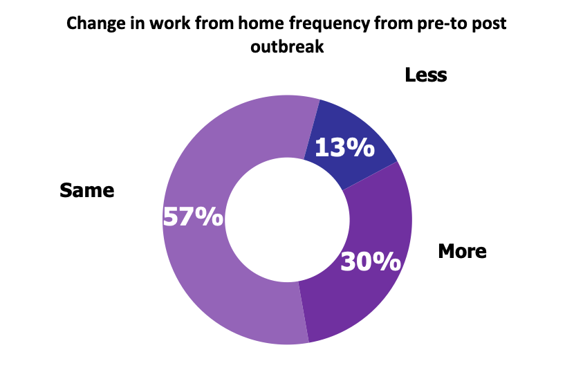 Change in work from home frequency