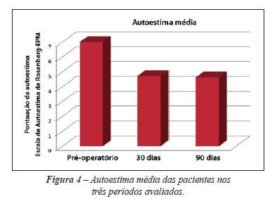 Gráfico indicando melhora de autoestima em pacientes submetidos à blefaroplastia
