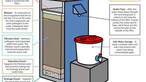 Cheap water filters fight disease and slash fuel use