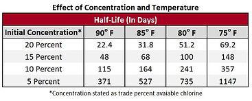 Half Life of Sodium Hypochlorie