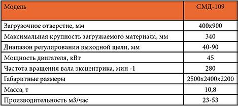 Щековая дробилка СМД 109 характеристики