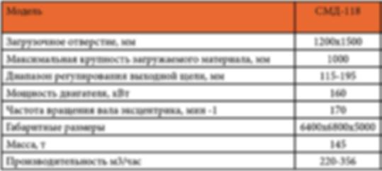 Щековая дробилка СМД 118 характеристики