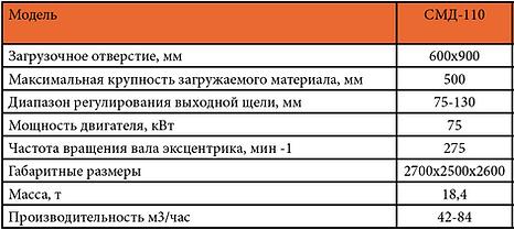 Щековая дробилка СМД 110 характеристики