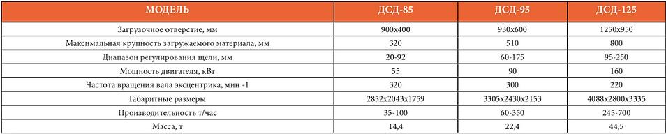 Технические характеристики ДСД 95