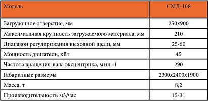 Технические характеристики щековой дробилки СМД 108 Характеристики