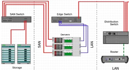 Structured Cabling or Unstructured Cabling Solutions