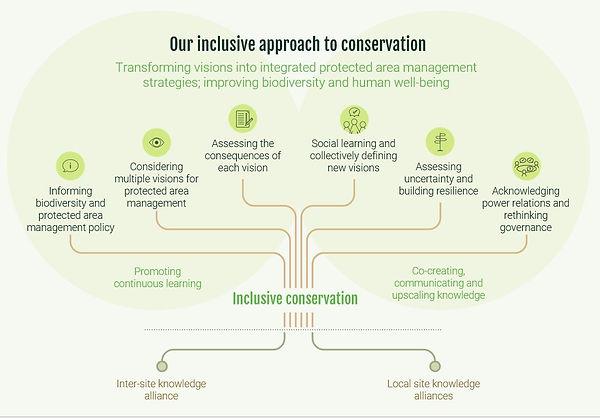 Inc Conservation.JPG