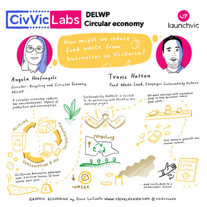 DELWP Circular Economy_UPDATED_static sq